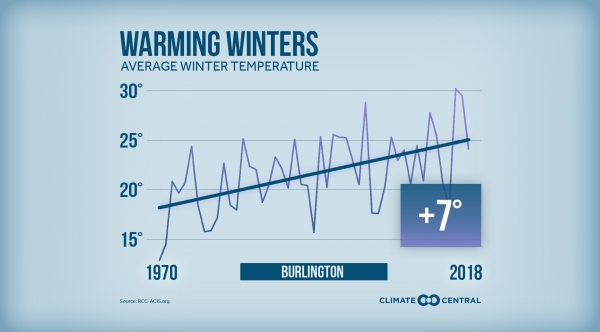 Winter Warming Trends Across the U.S.