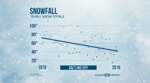 Snowfall Totals Are Changing in These Cities