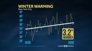 Winter Warming Local Average Winter Temperature