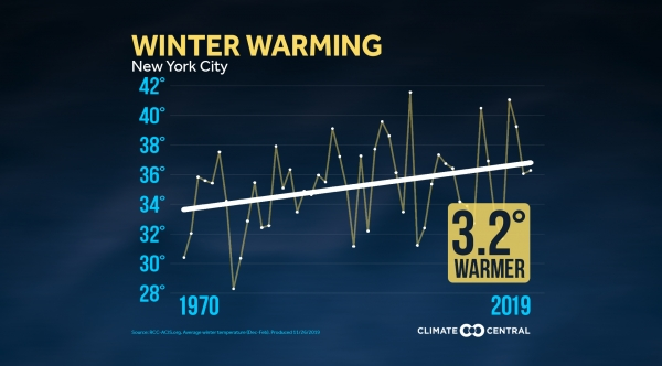 Winter Warming Local Average Winter Temperature