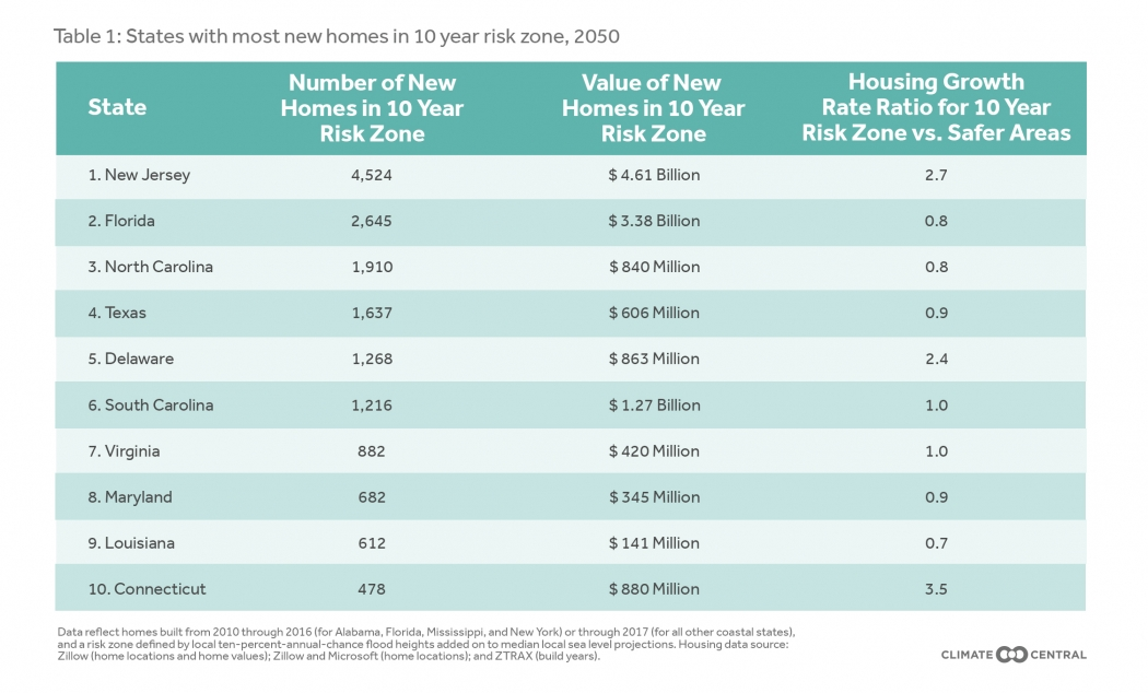 Ocean at the Door: New Homes and the Rising Sea | Climate ... on local heat map, marketing heat map, finviz heat map, business heat map, research heat map, mortgage heat map, social media heat map, microsoft heat map, google heat map, verizon heat map, walmart heat map, twitter heat map, linkedin heat map, home heat map, foursquare heat map, bing heat map, trulia heat map, word heat map, foreclosure heat map, dow heat map,