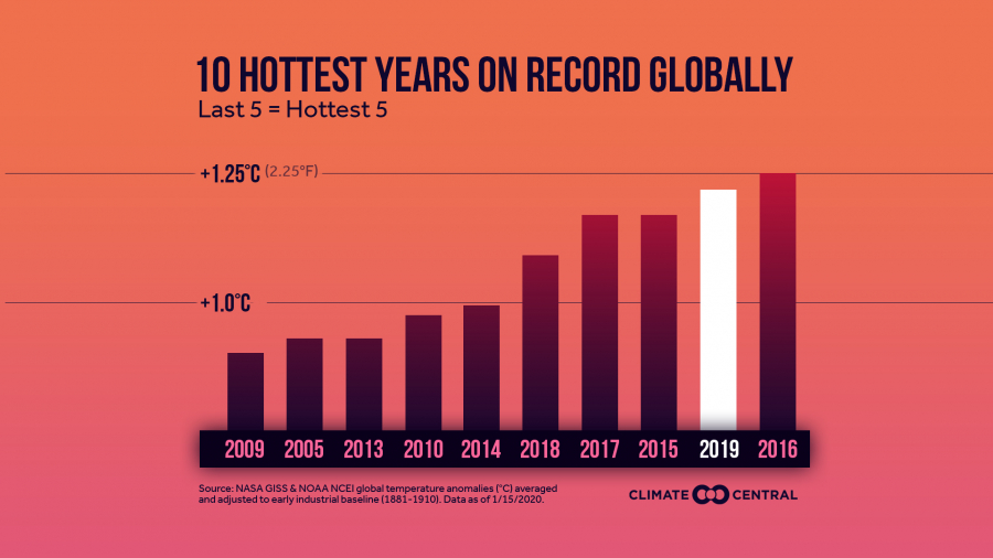 Top 10 Warmest Years on Record