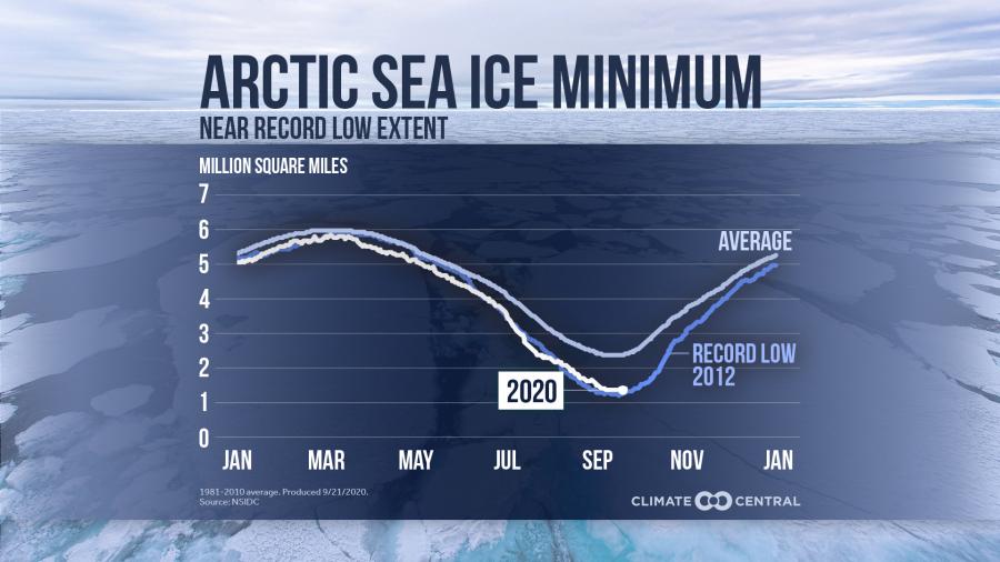 2020 Arctic Sea Ice Minimum