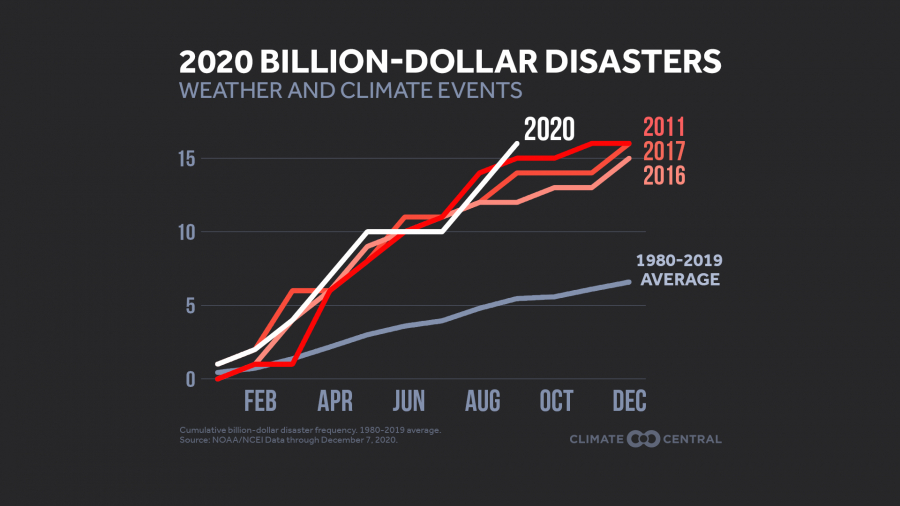 2020 Billion Dollar Disasters