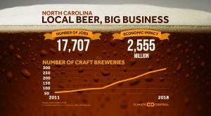 Economics of Local Breweries