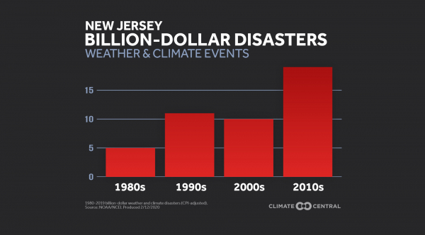 State: Bar graph of billion-dollar disasters by decade (2020)