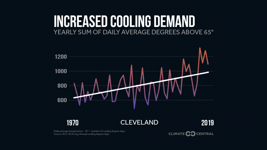 Hotter Climate, More Cooling Demand
