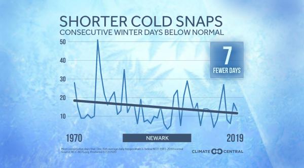 Local: Shorter Cold Snaps