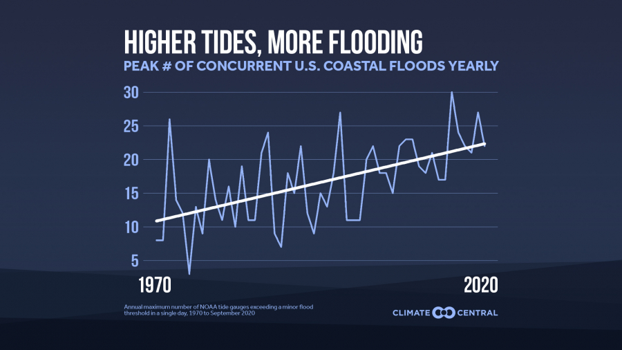 More Frequent and Pervasive Coastal Flooding