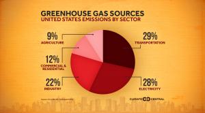 Emissions Sources (2020)