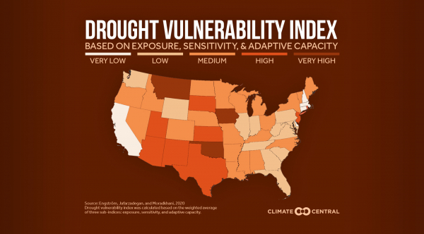 Vulnerability to Drought