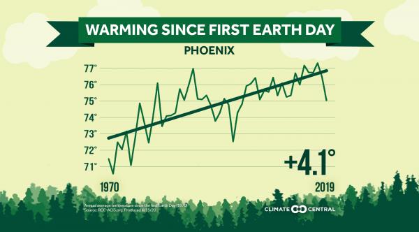 Local: Earth Day annual average temperature trends