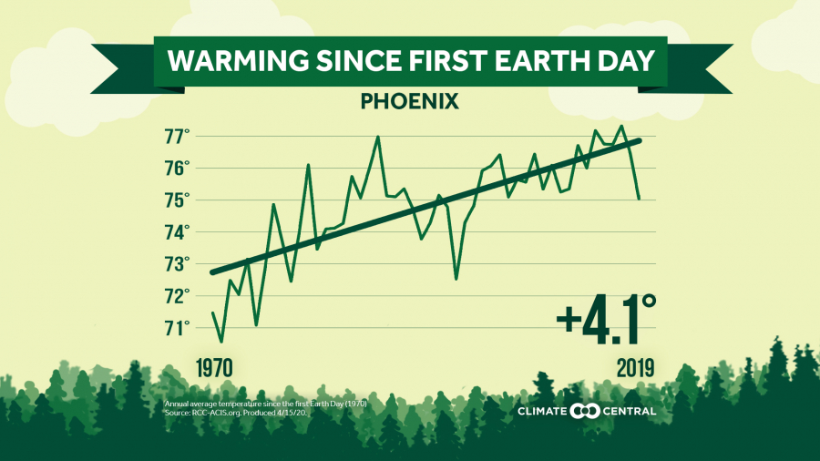 Local: Earth Day annual average temperature trends