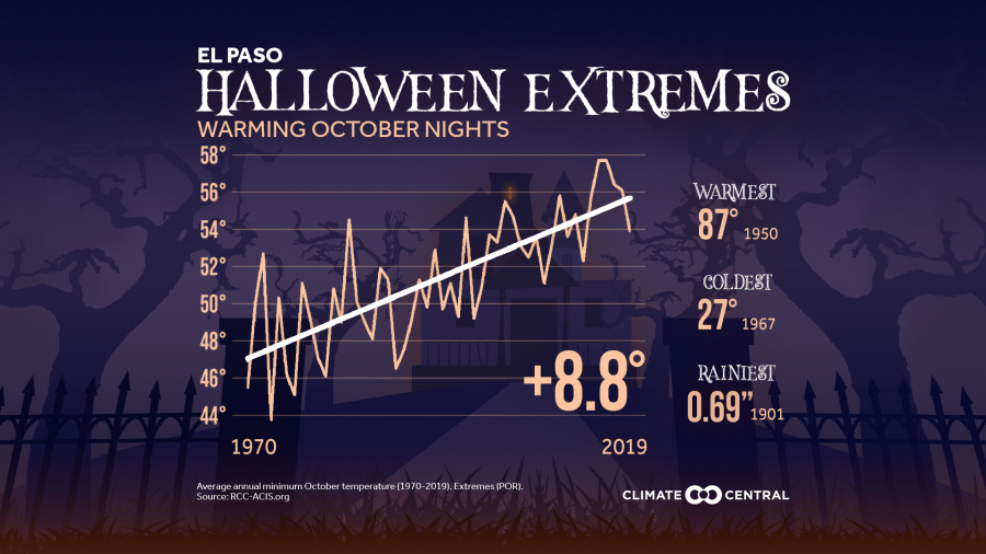 Halloween Extremes & Warming October Nights