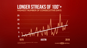 Heat Streaks are Stretching