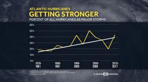 2020 Stronger Hurricanes