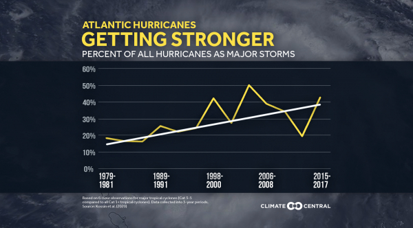 2020 Stronger Hurricanes