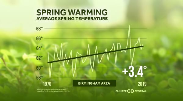 Local: Average Spring Temperatures (2020)