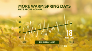 Local: Spring Days Above Normal (2020)