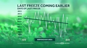 Local: Average Date of Last Freeze (2020)