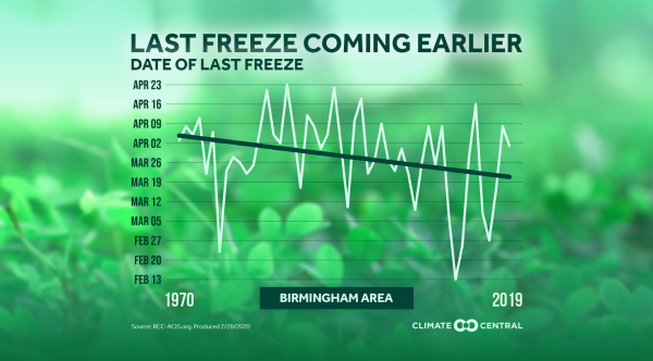 Local: Average Date of Last Freeze (2020)