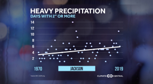 Local: Heavy Rain Trends (2020)