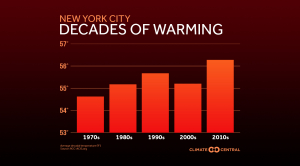 2019 wrapped up the warmest decade on record