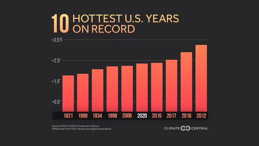 2020 US Temps & Billion-Dollar Disasters