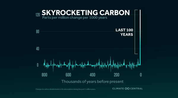 Yearly Carbon Dioxide Peak