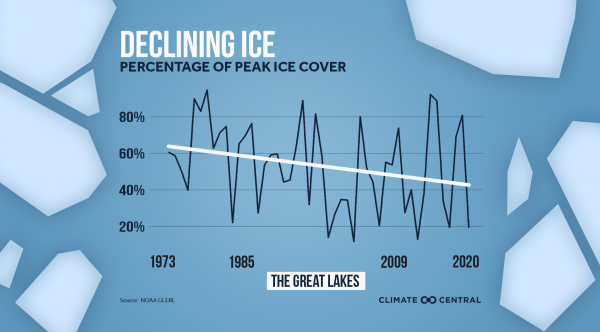 Great Lakes Ice Coverage is Shrinking