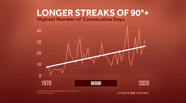 Heat Streaks