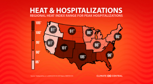Heat and Hospitalizations