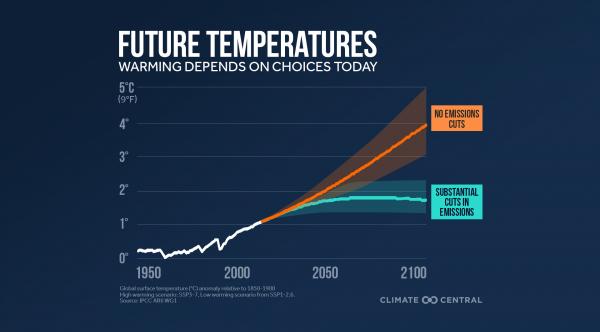 IPCC 6th Assessment Report