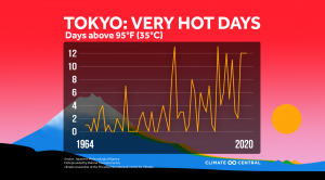 Climate Change & the Olympics: Competing with Heat