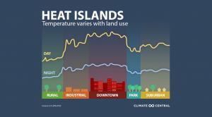 Hot Zones: Urban Heat Islands
