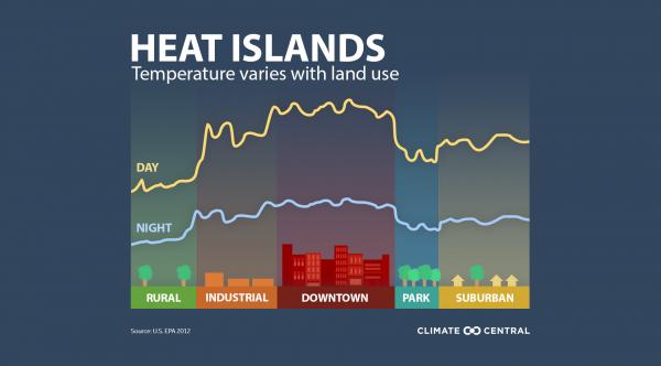 Urban Heat Islands