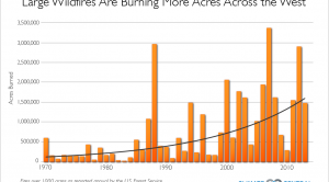Increase in Western Wildfires Fuels Obama's Budget Move