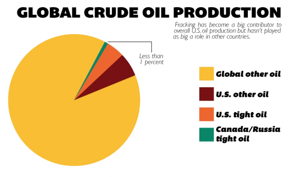 Fracking Boosts U S  Oil to 10 Percent of Global Supply