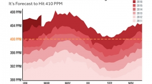 Carbon Dioxide Could Reach 410 PPM This Month
