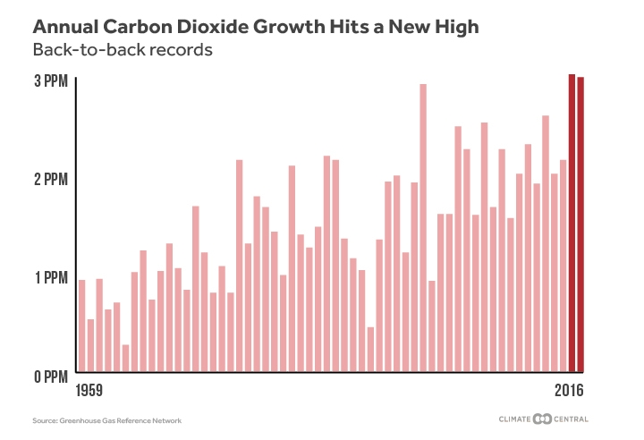 Carbon Dioxide Is Rising At Record Rates Climate Central