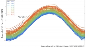 March Was Second Hottest on Record Globally