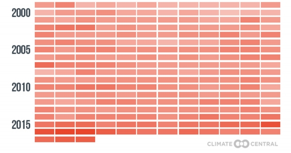 This Graphic Puts Global Warming in Full Perspective