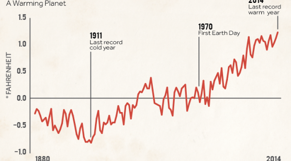 Rise in Global Temps Since 1880