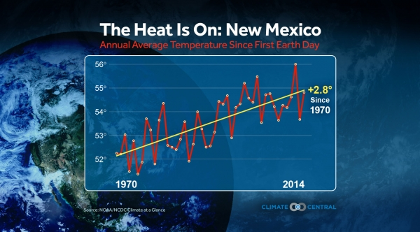 State Temperature Trends Since 1st Earth Day