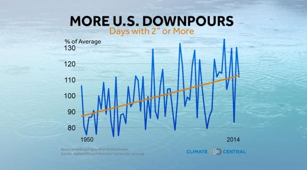 More U.S. Downpours