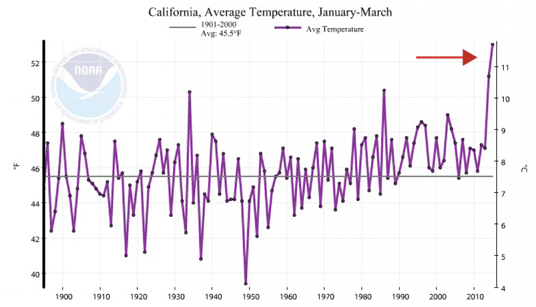 A Time Series Of California Annual Temperatures With An Arrow Pointing To The Incredible Heat Past Few Years Click Image Enlarge Credit Noaa
