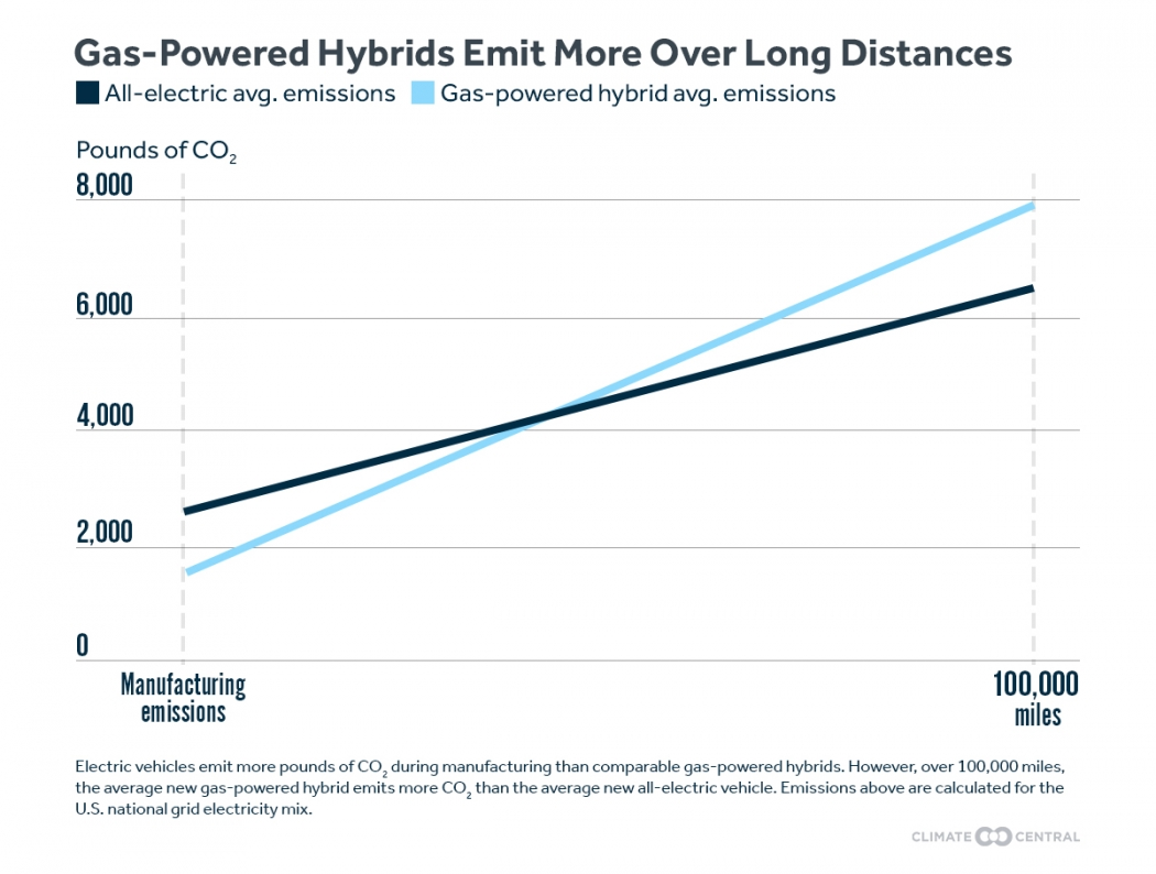 Electric Vehicles Emit More Pounds Of Co2 During Manufacturing Than Gas Ed Hybrids However Over 100 000 Miles The Average Hybrid Emits