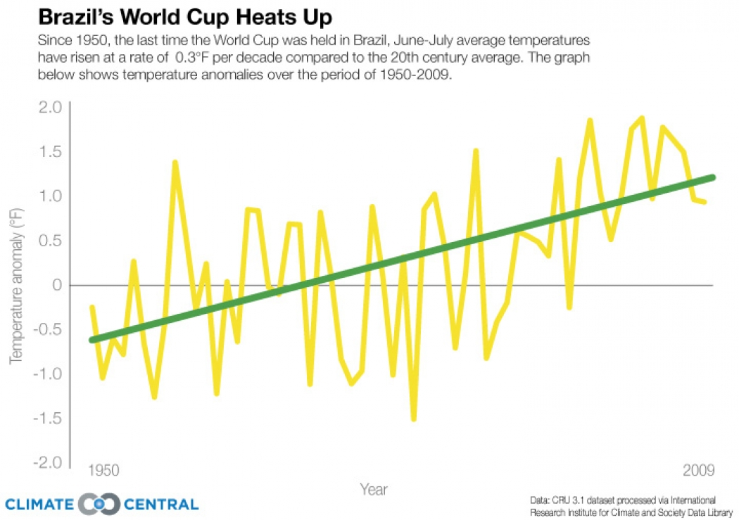 Of Brazil, the World Cup and Climate Change | Climate Central