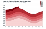 Carbon Dioxide Set an All-Time Monthly High
