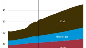 EIA's Most Important Insights About Our Energy Future